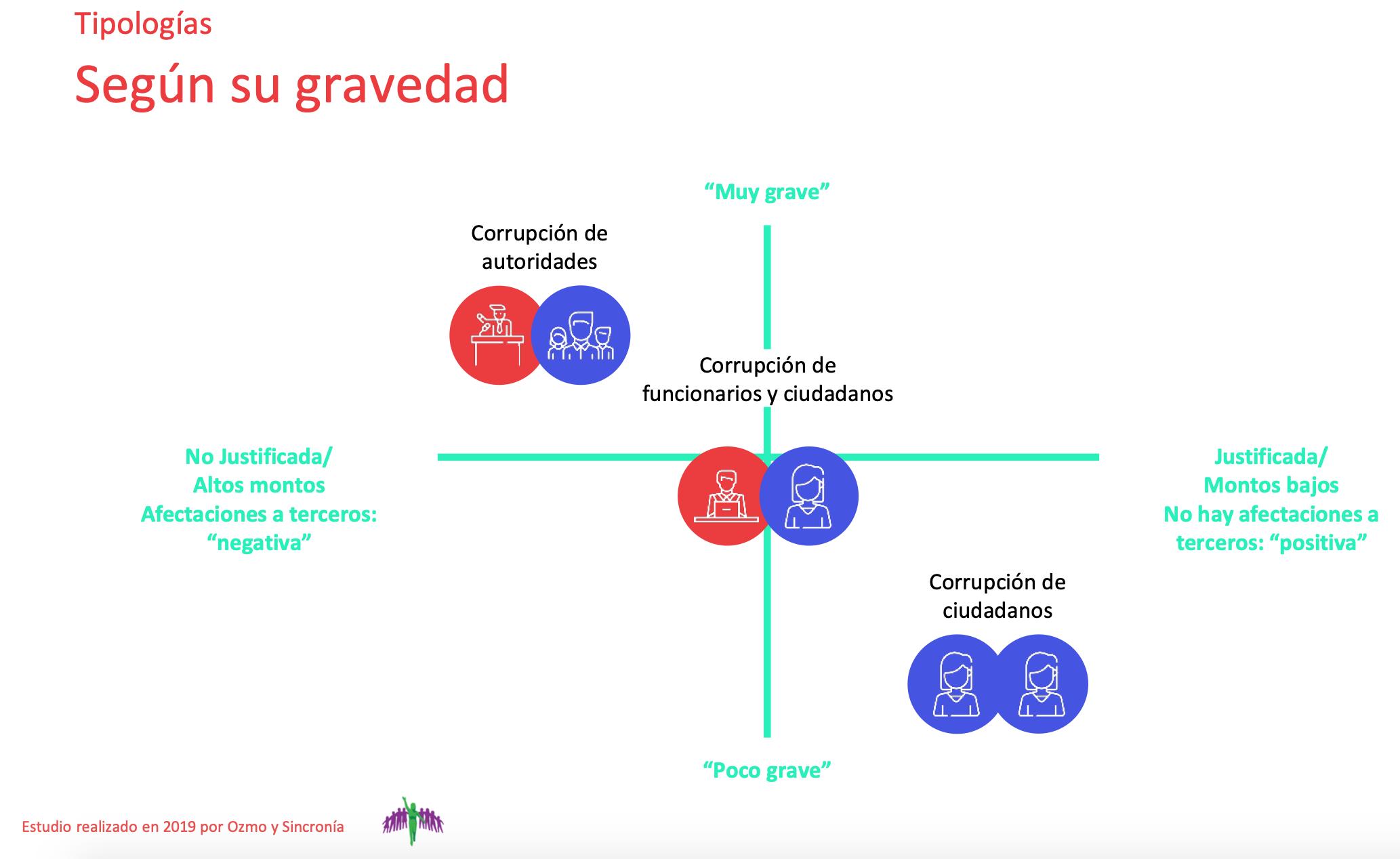 Diagrama de niveles de percepción de gravedad para jóvenes