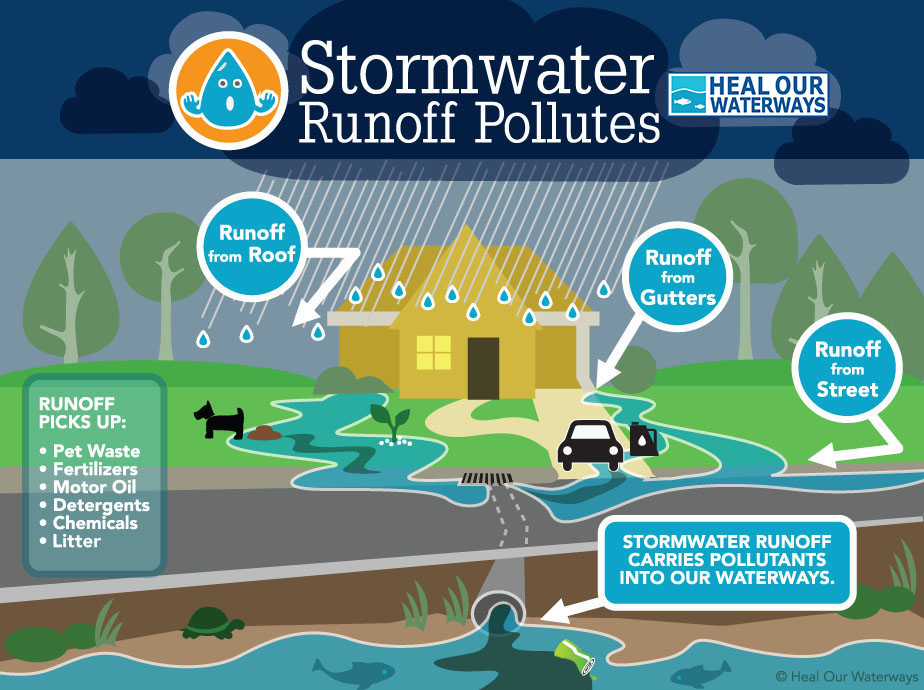 stormwater_graphic.jpeg