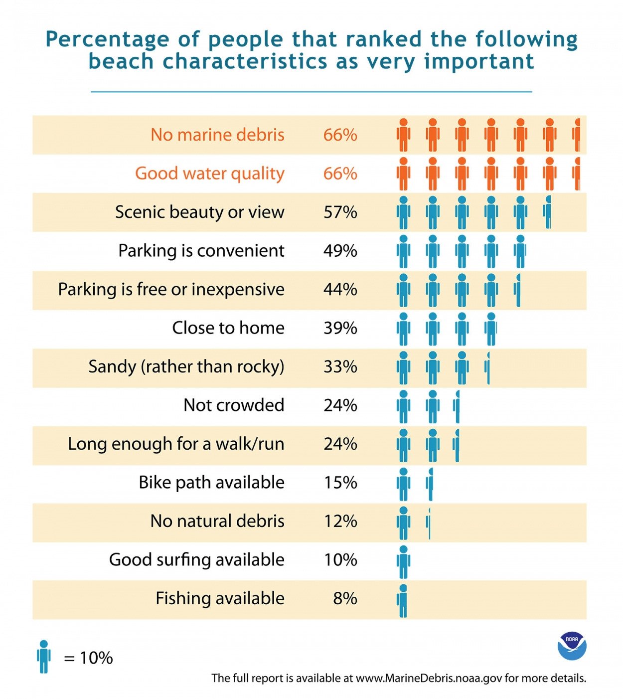 Marine_Debris_and_Water_Quality_NOAA_Graphic.jpg