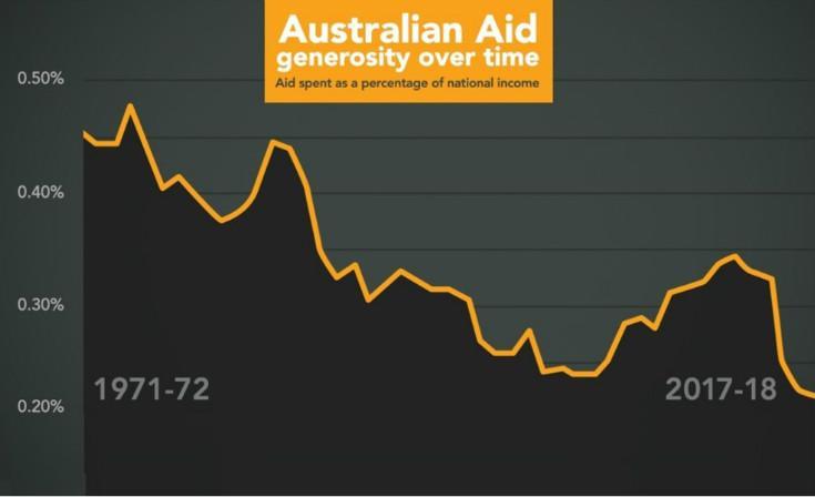 aid-graph.jpg