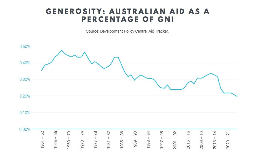 Generosity graph