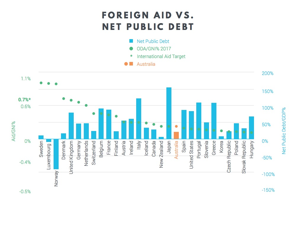 Foreign aid as GNI graph