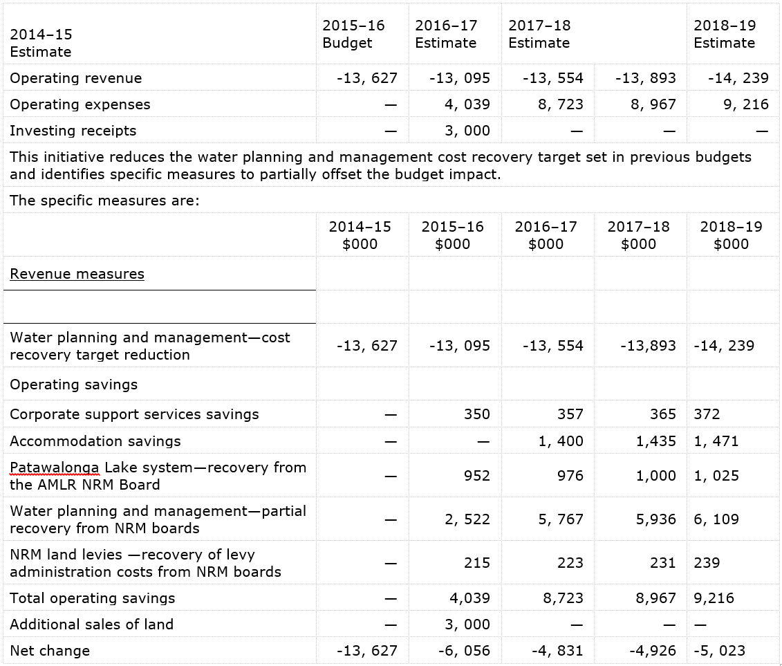 DEWNR_savings_measures_Budget_Implications.png
