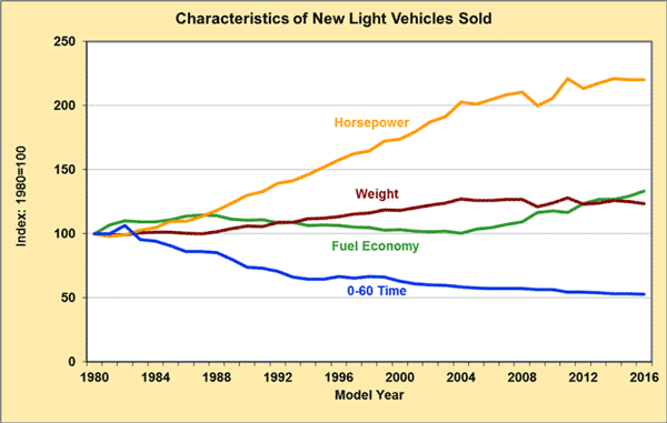 Fuel Economy Chart Shows Improvements