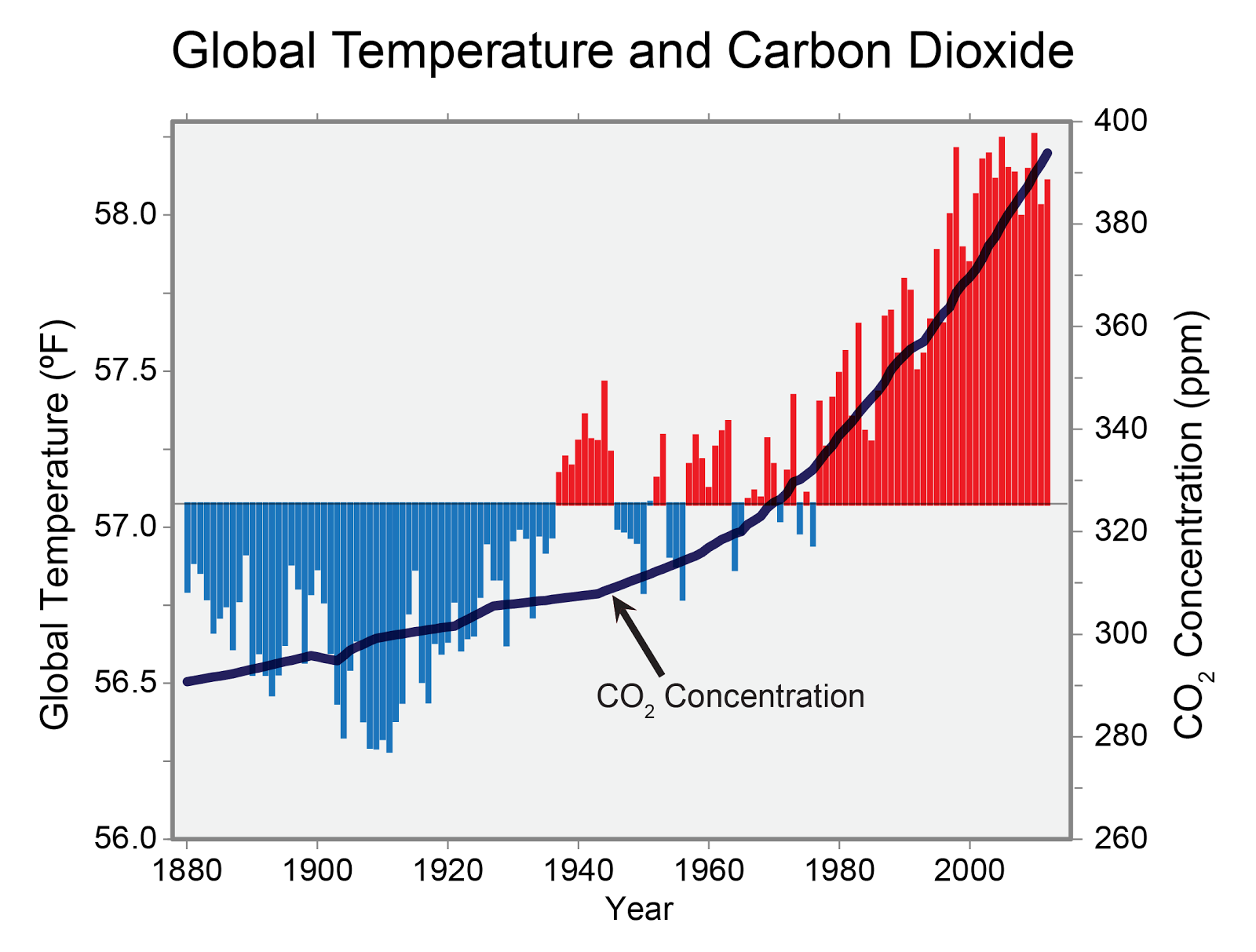 global-temp-and-co2.png