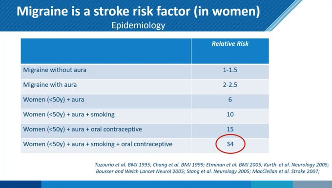 Relative risks of stroke for younger women with migraine