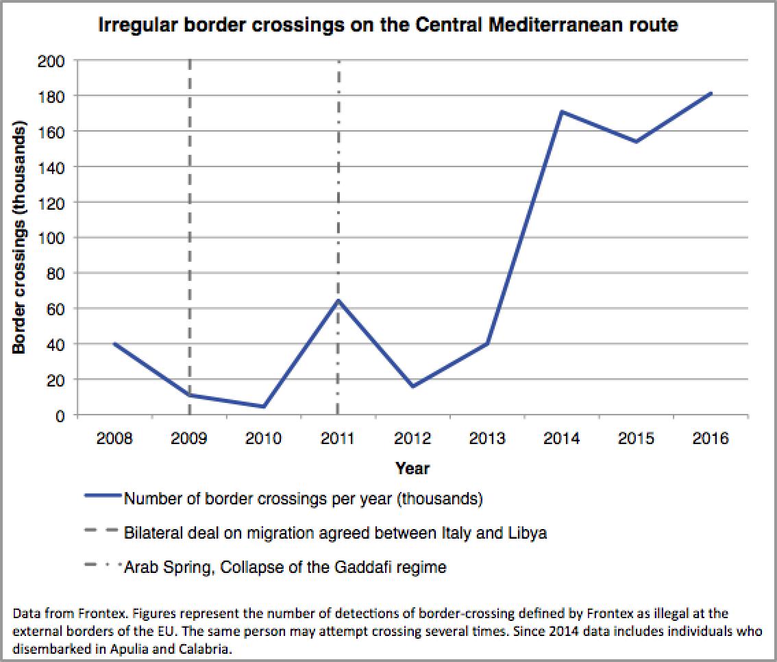 MMT_Mediterranean_Irregulat_Migration_Chart__copy.jpg