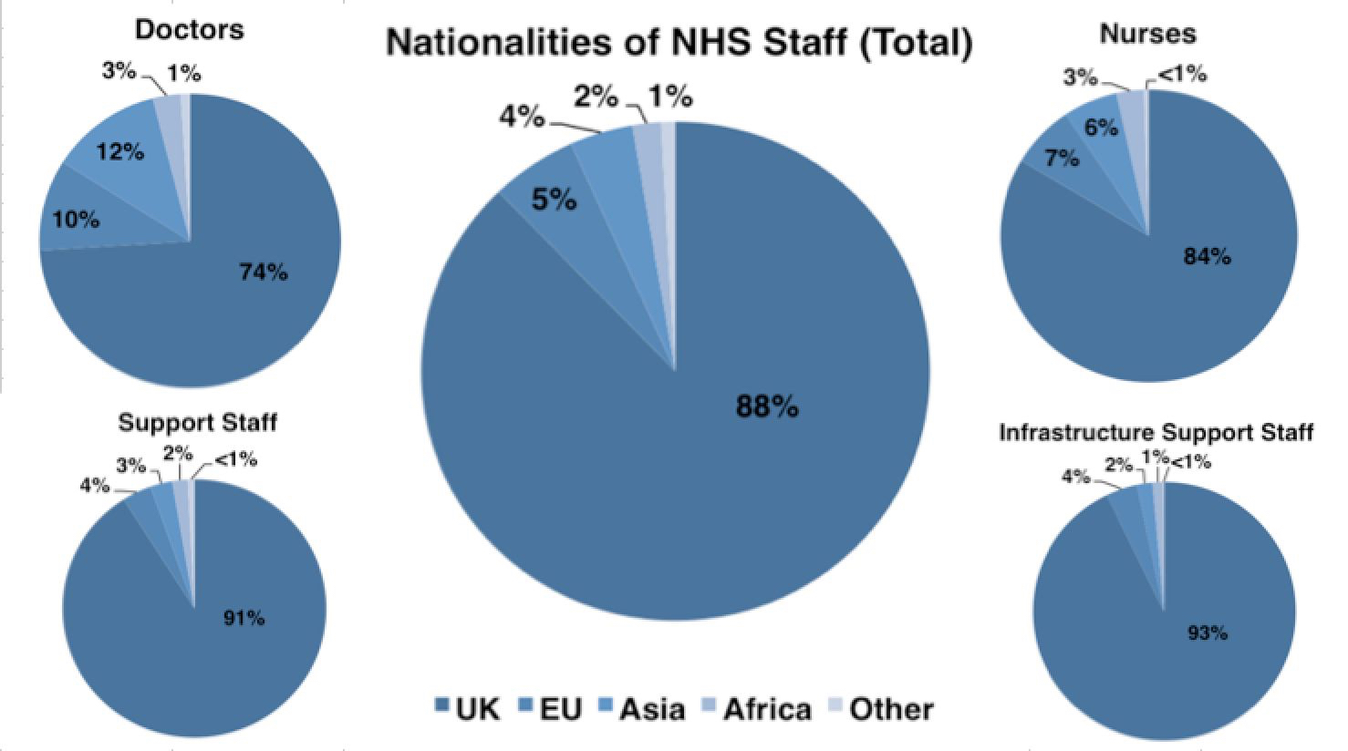 NHS_Nationality_Charts.jpg