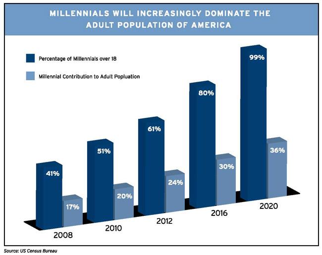 millennial-population-chart-1.jpg