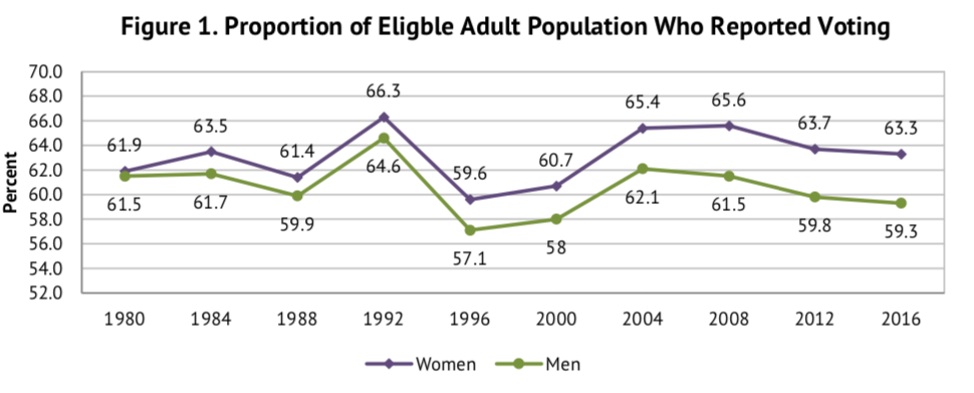 Proportion of Eligible Adult Population Who Reported Voting