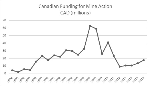 Canadian_funding_graph.jpg