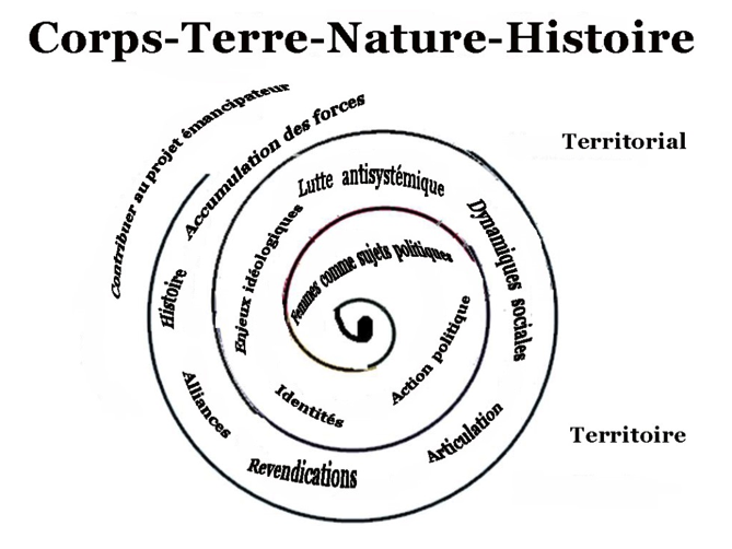 corps-terre-nature-histoire.png
