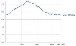 Unemployment During Reagan's First Term