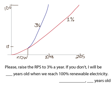 RPS chart showing 1% and 3% increases