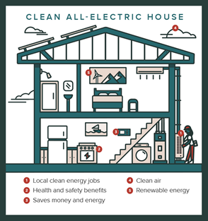 Clean All-Electric House