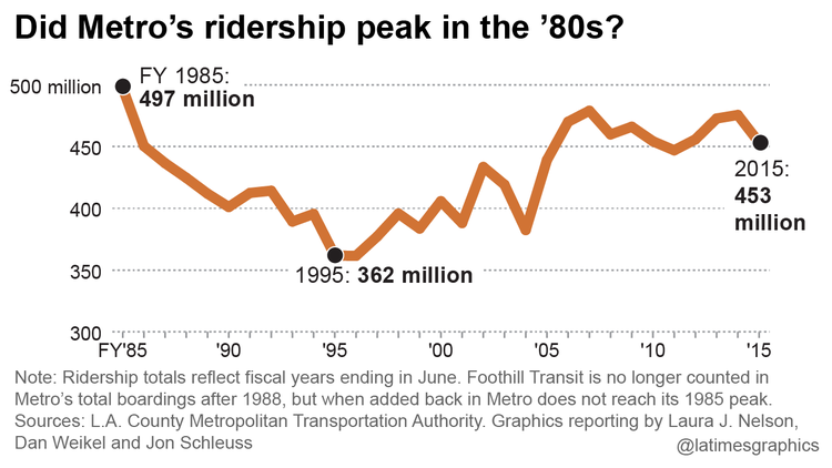la-me-g-ridership-slump-20160126-1.png