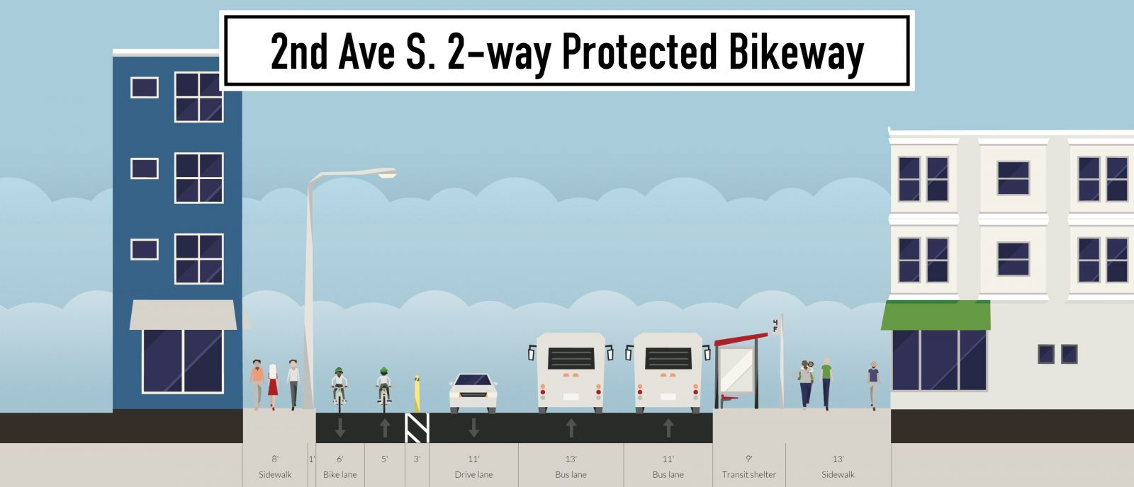 2nd-ave-s-2-way-protected-bikeway_Streetmix.jpg