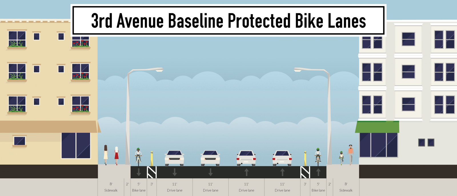 3rd-avenue-baseline-protected-bike-lanes_streetmix.png