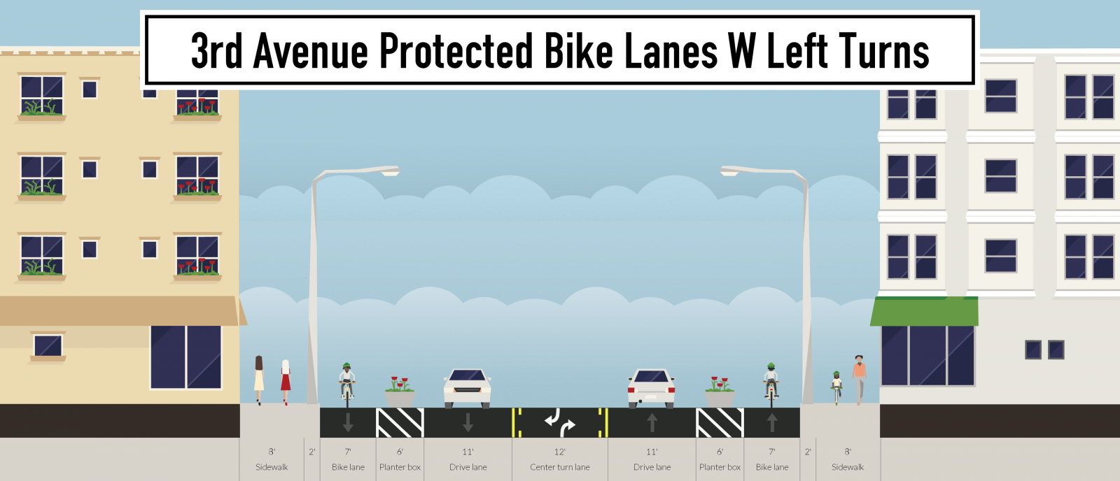 3rd-avenue-protected-bike-lanes-w-left-turns.png