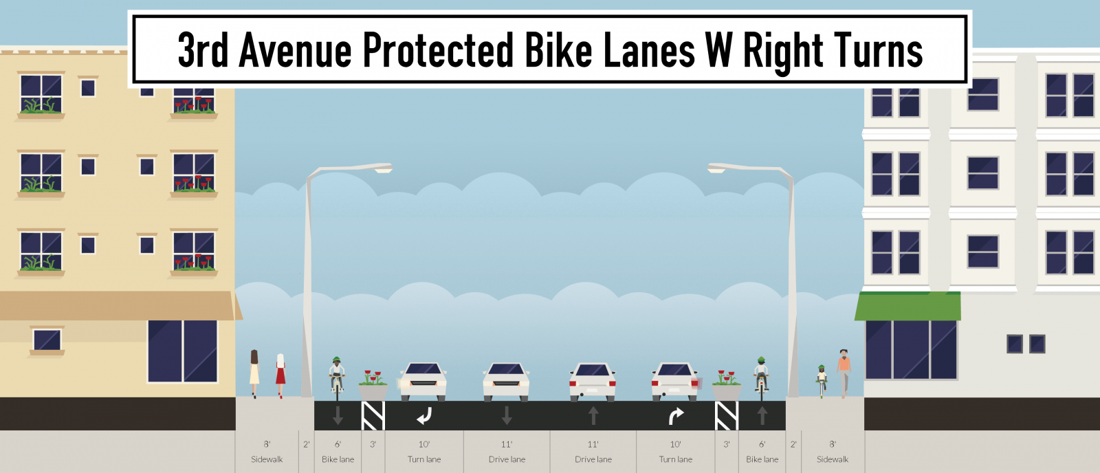 3rd-avenue-protected-bike-lanes-w-right-turns.png