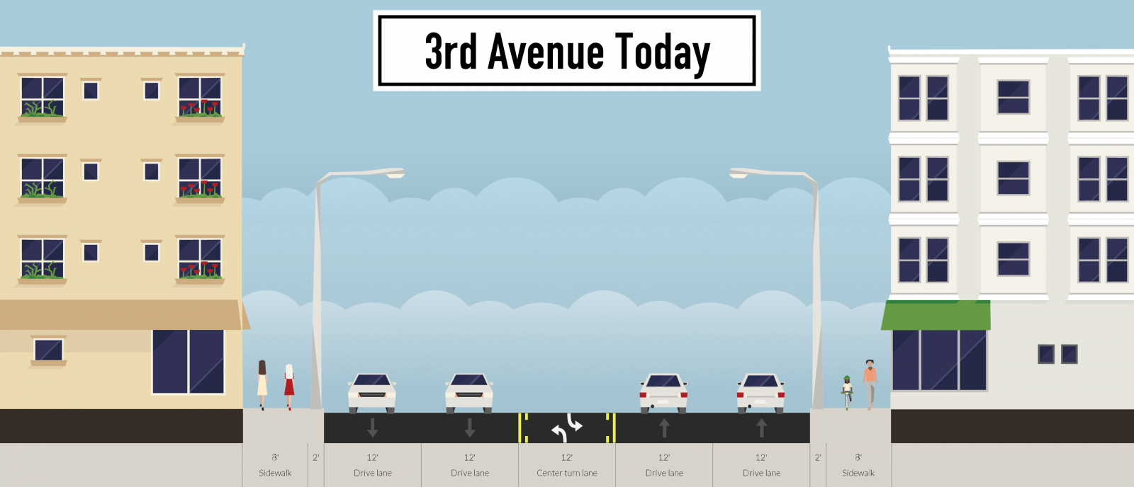 3rd-avenue-today_Streetmix.png