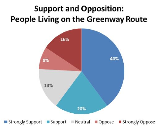 north-greenway-route-support.JPG