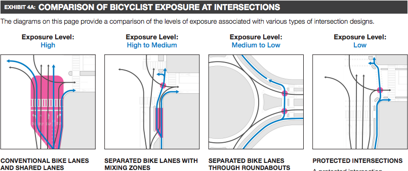Protected intersection: time to see these in Minneapolis ...