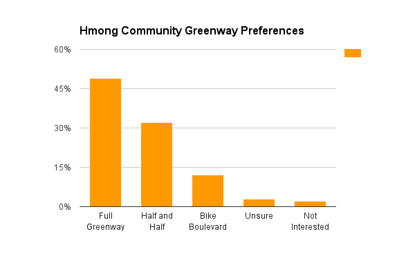 Hmong_Community_Chart.png