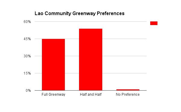 Lao_Community_Chart.png