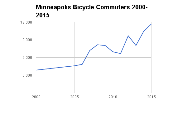 Mpls_Bicycle_Commuters_2000-2015.png