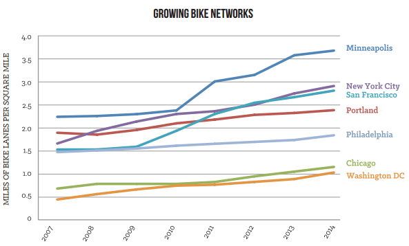 Chart_of_bike_network_size_Mpls___other_cities_2007-2014.png