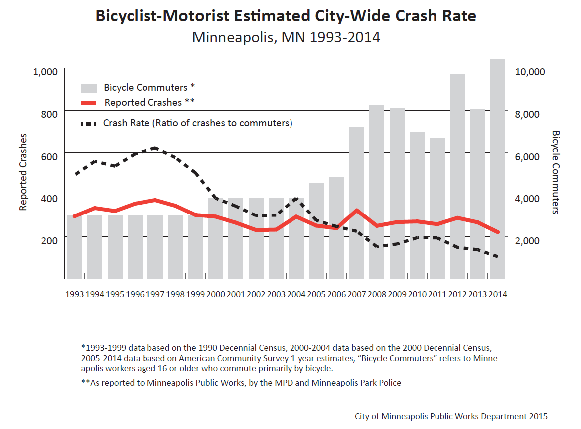 Bicycle_Crash_Rate_Mpls_Graph_1993-2014.png