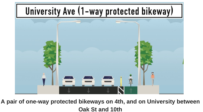 1-way Protected Bikeway
