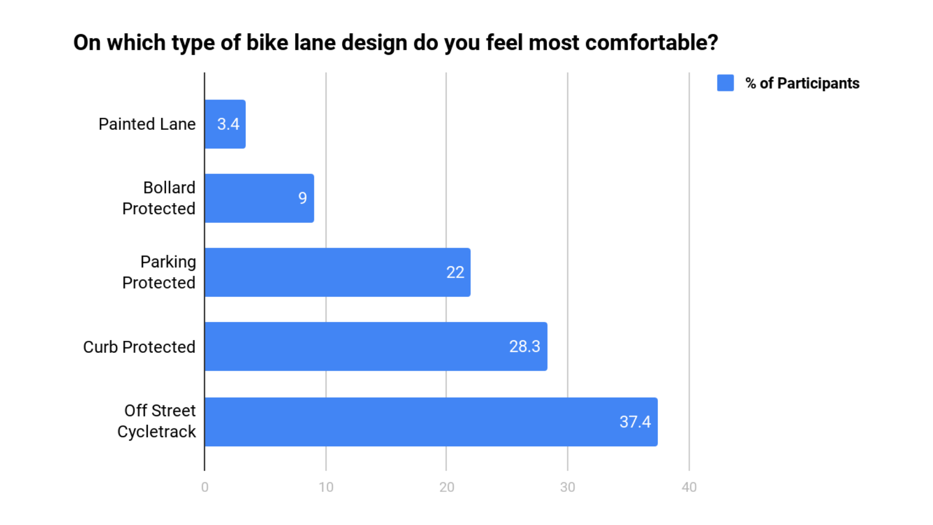Chart showing 3.4% of participants preferred painted lanes, 9% bollard protected, 22% parking protected, 28.3% curb protected, 37.4% off street cycletrack