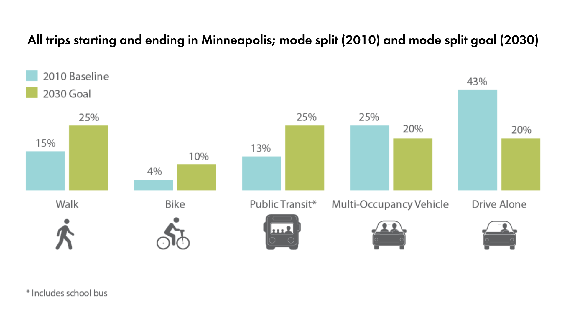 Chart showing baseline mode share for different modes and 2030 goal