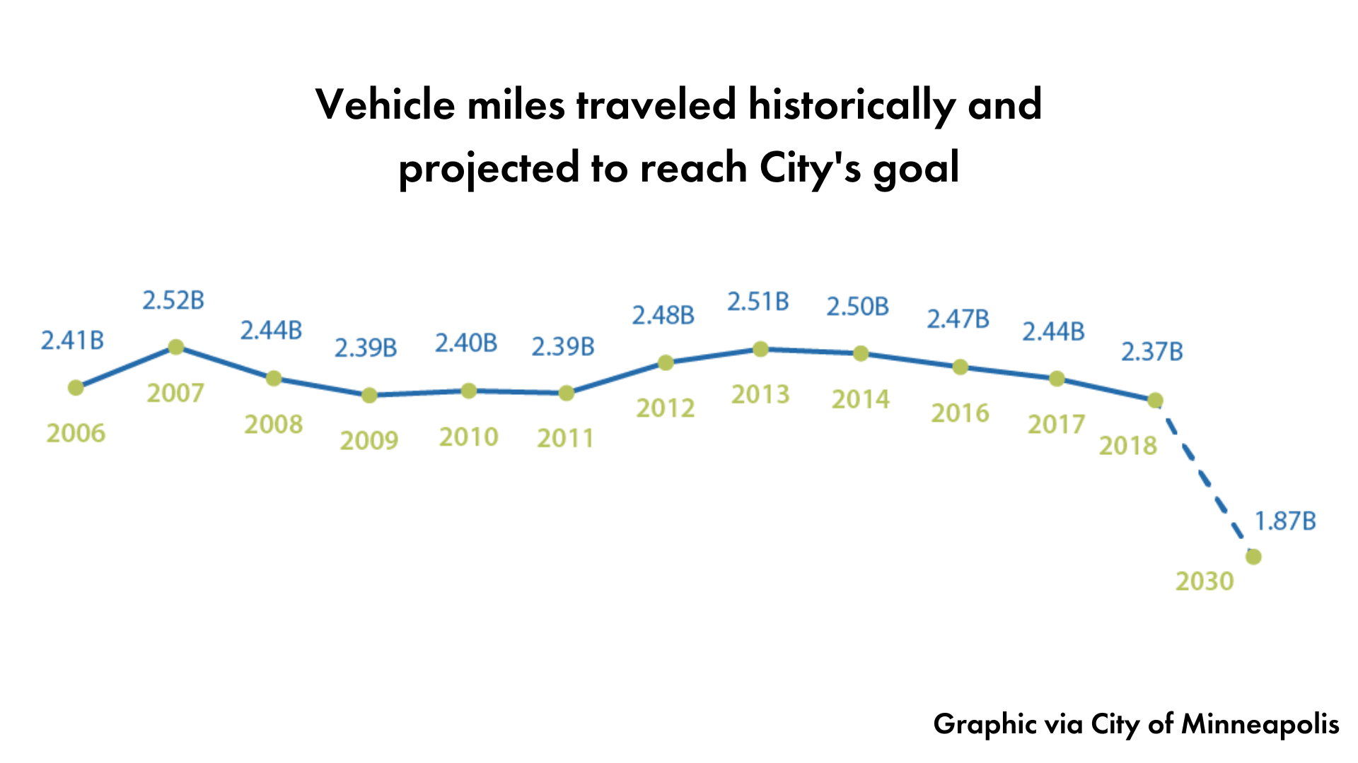 Graph from the City showing a sharp projected decline in VMT between now & 2030