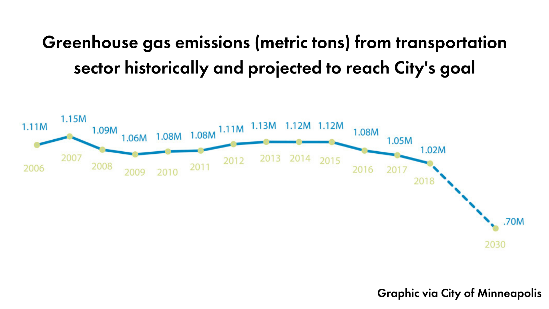 Graph from the city showing a sharp projected decline in greenhouse gas emissions from transportation by 2030