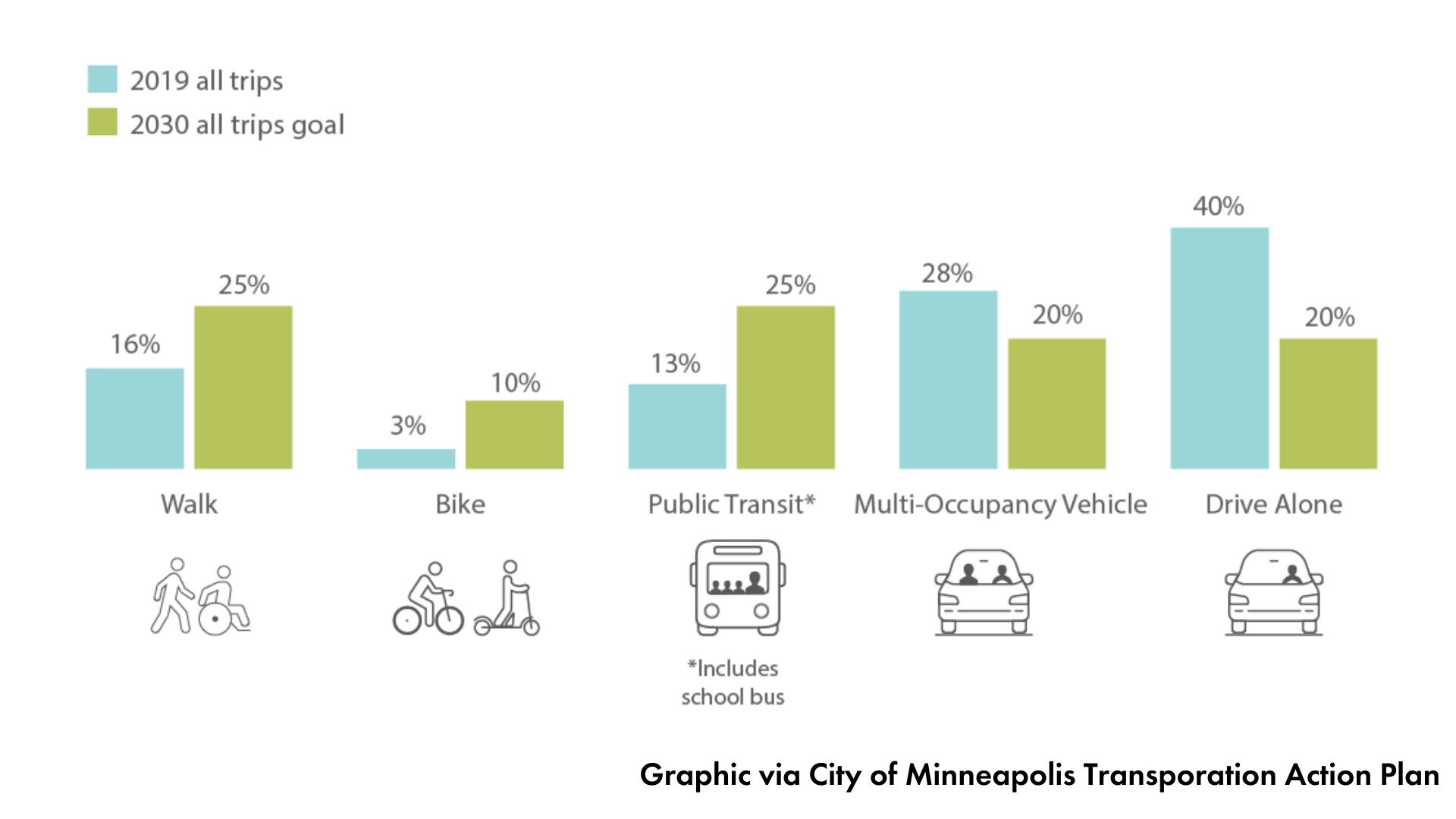 Bar graph showing mode share data from all trips in 2019 and 2030 mode share goals. Walk: 16% in 2019 to 25% in 2030, bike: 3% to 10%, public transit: 13% to 25%, multiple occupant vehicle: 28% to 20%, single occupant vehicle: 40% to 20%