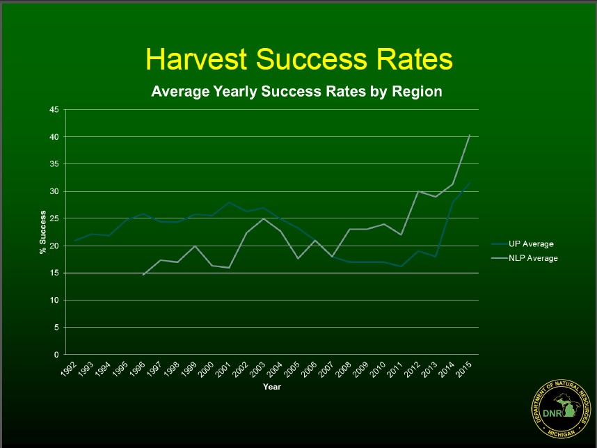 2015-bear-success-rates.jpg