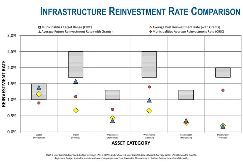 PW_infrastructure_reinvestment_rate_comparisons.jpg