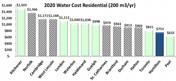 2020 Water Cost Residential