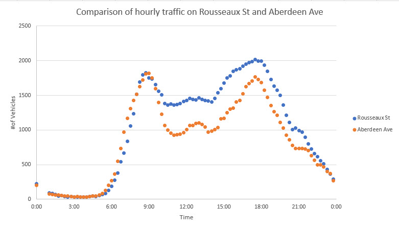 Hourly Traffic Graph Aberdeen & Rousseaux