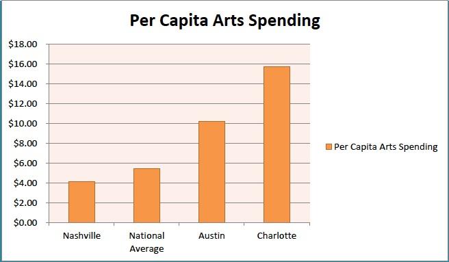 Per_Capita_Arts_Spending.jpg