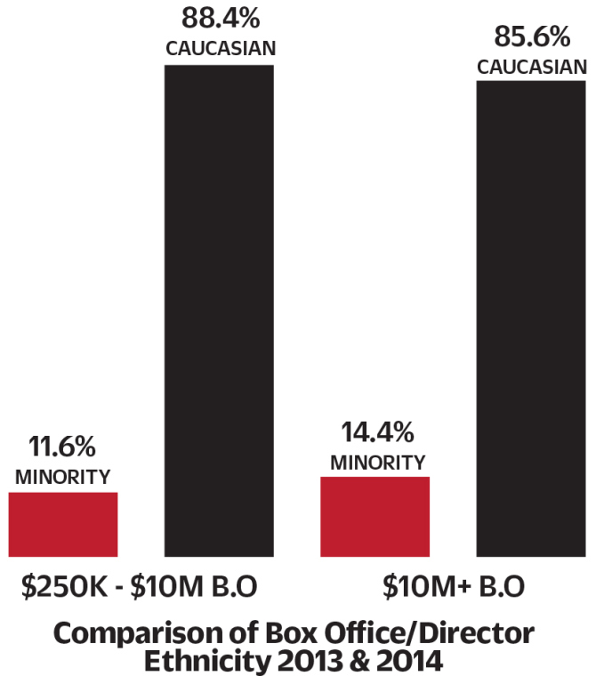 ethnicity-comparison-by-box-office.jpg
