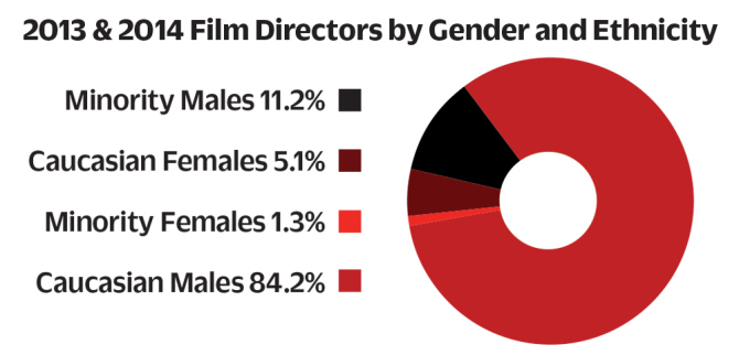film-directors-by-gender-and-ethnicity-chart-dga-3.jpg