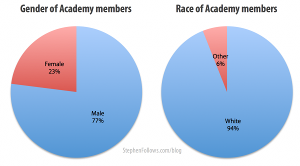 oscar-voters-age-01-e1420975438663.png