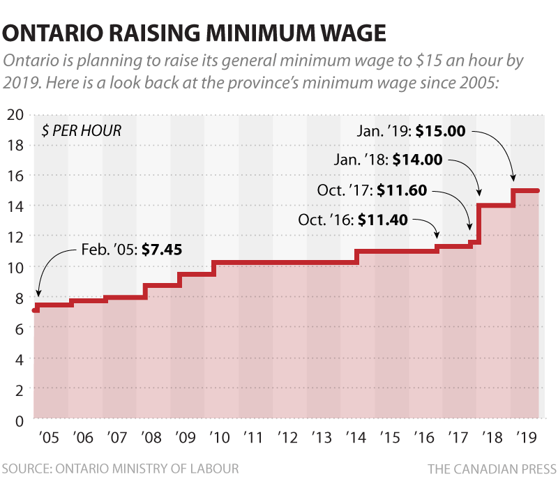 feature_cp-ont-minimum-wage.png