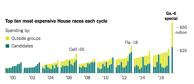 Congressional Races vs. GA's 6th Spending Chart