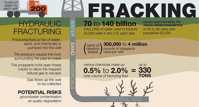 Stop Fracking on the West Coast.