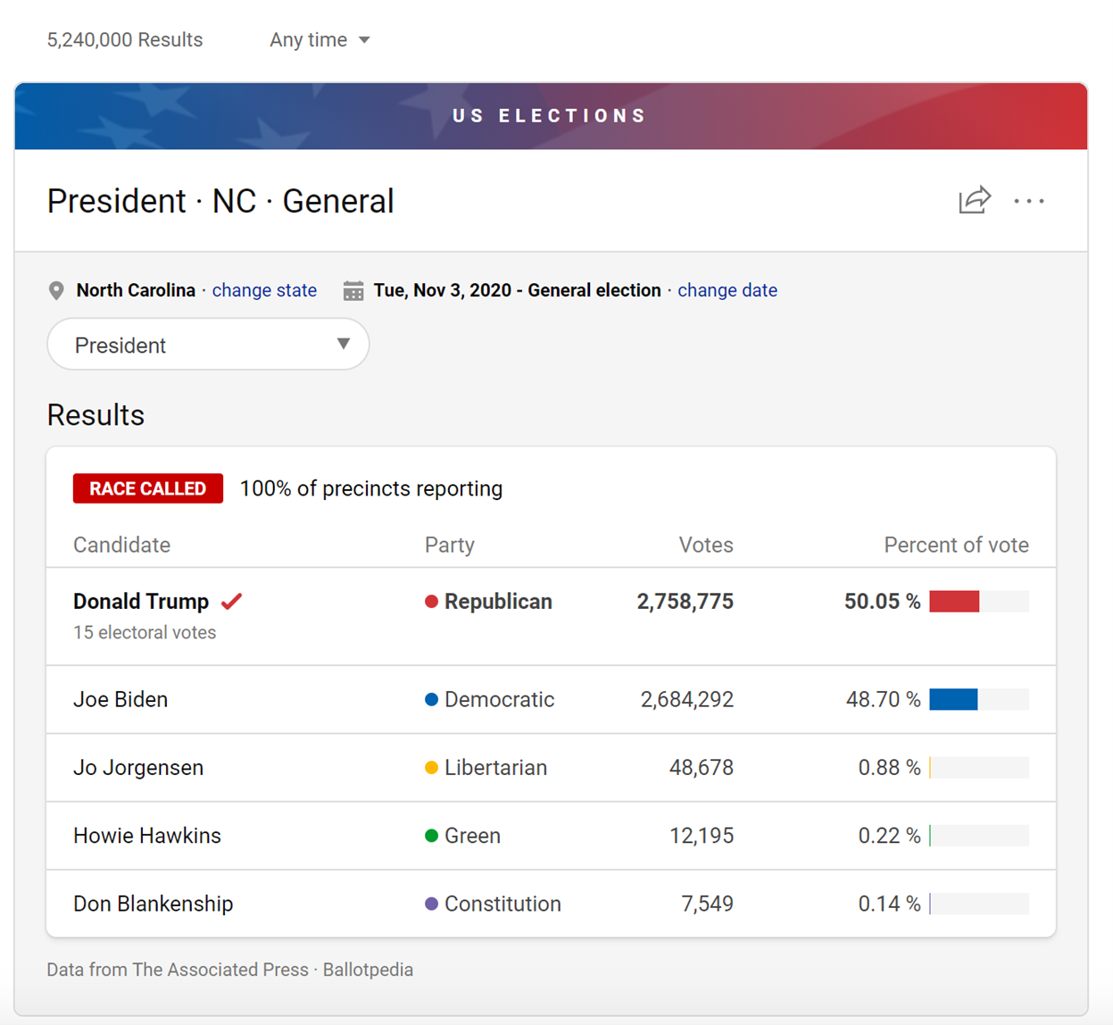 Prudential Results